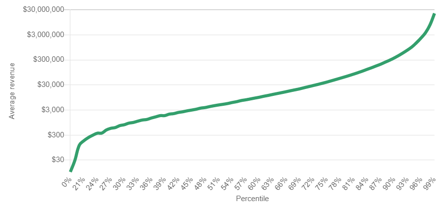 Steam games lifetime revenues