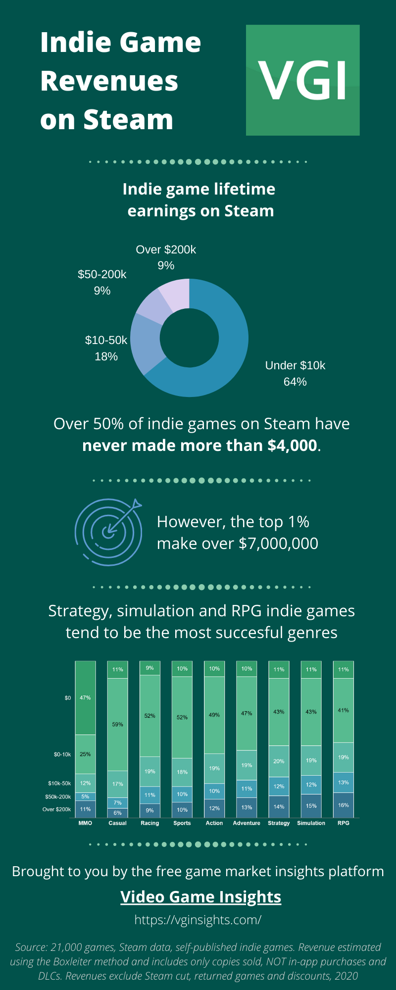 Video Game Insights - Indie game revenues on Steam, including genre lifetime earnings and genre splits.