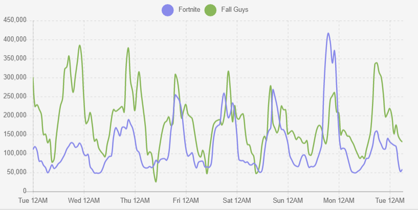 Hourly Average Twitch Viewers for Fall Guys and Fortnite - Fall Guys beats Fortnite and is the most streamed game!