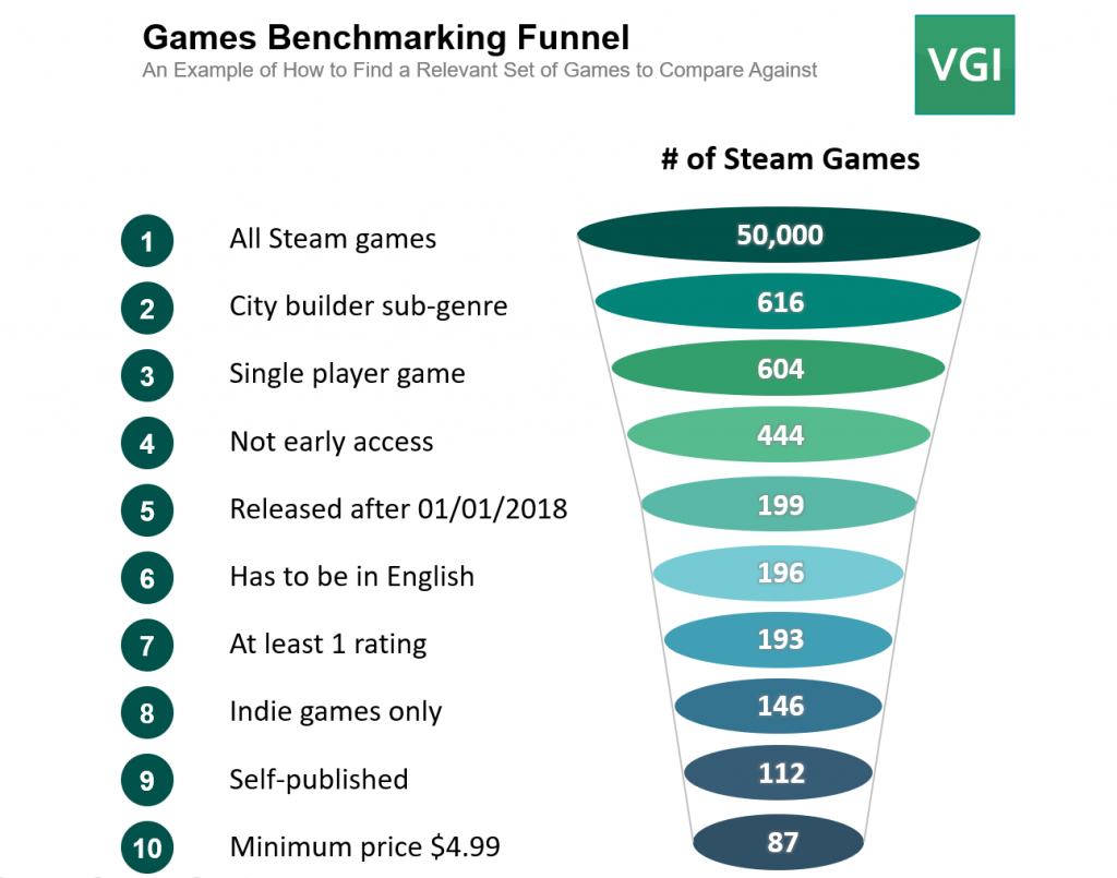 Games benchmarking funnel. An example of how to find relevant video games to compare against