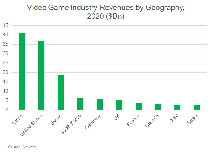Video game industry market size by grography in 2020